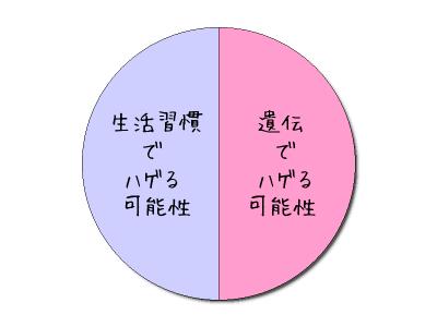グラフ 遺伝